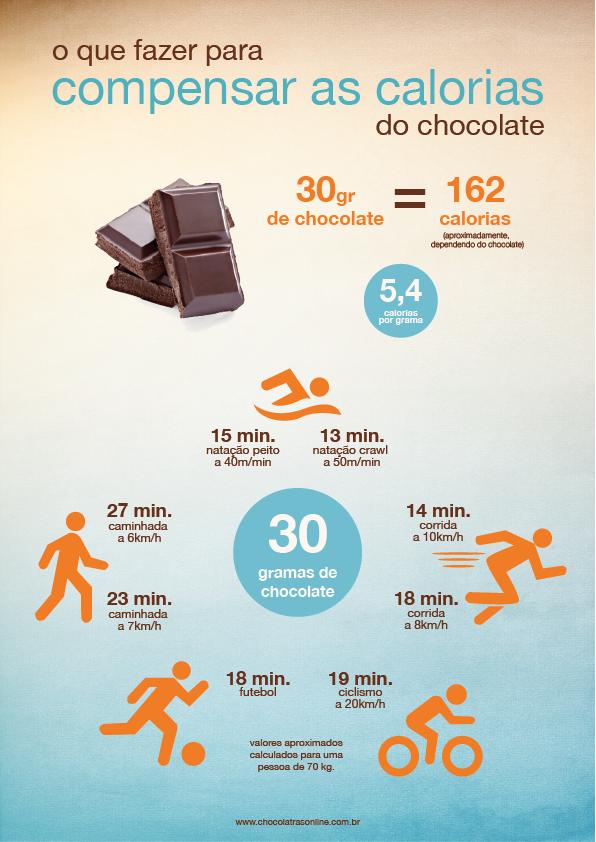 como compensar calorias do chocolate - infográfico