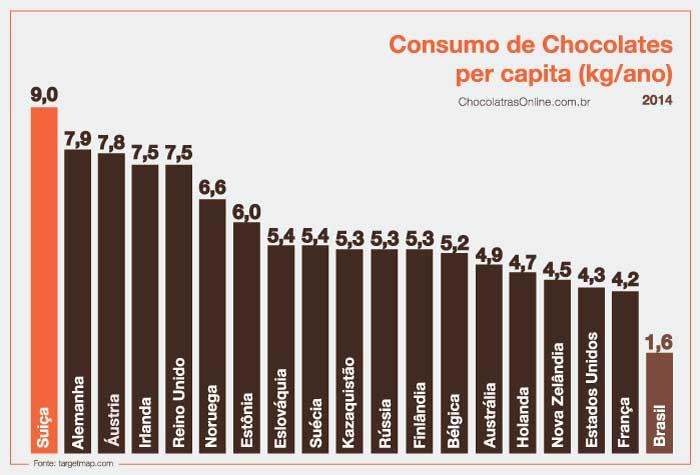 Consumo de chocolate per capita 2014