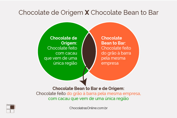 Infográfico chocolate bean to bar x chocolate de origem