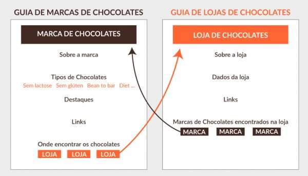 Guias de marcas de lojas de chocolates