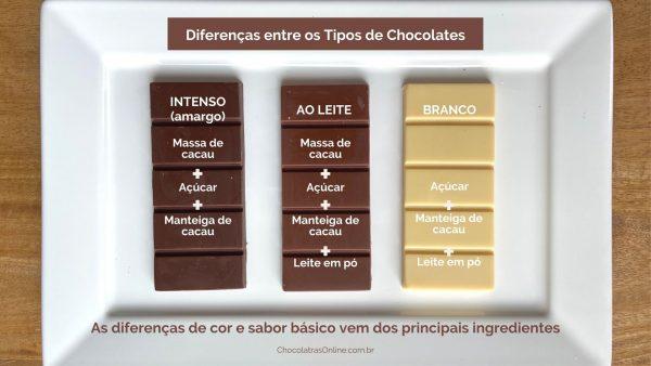 barras de chocolate branco, amargo e e ao leite com as diferenças de ingredientes